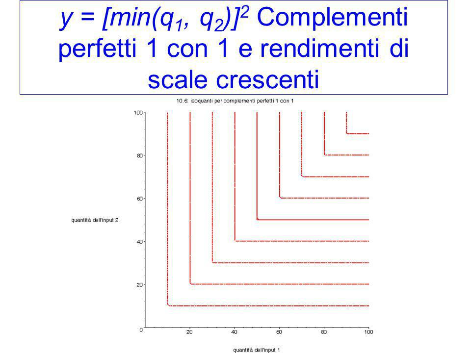y = [min(q1, q2)]2 Complementi perfetti 1 con 1 e rendimenti di scale crescenti